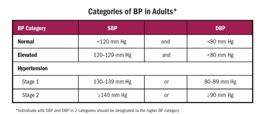 New BP Guidelines chart 2017